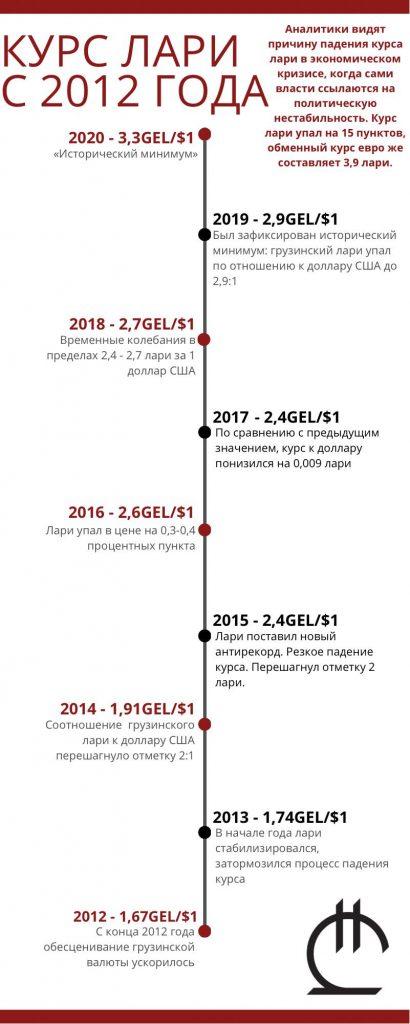 Инфографика Лари